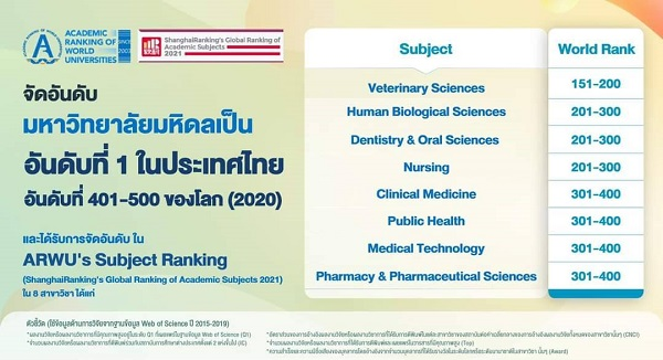 จัดอันดับมหาลัยมหิดลเป็นอันดับที่ 1 ของประเทศไทย อันดับที่ 401-500 ของโลก(2020)