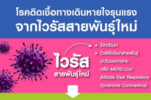 โรคติดเชื้อทางเดินหายใจรุนแรง จากไวรัสสายพันธุ์ใหม่ (mers-cov)