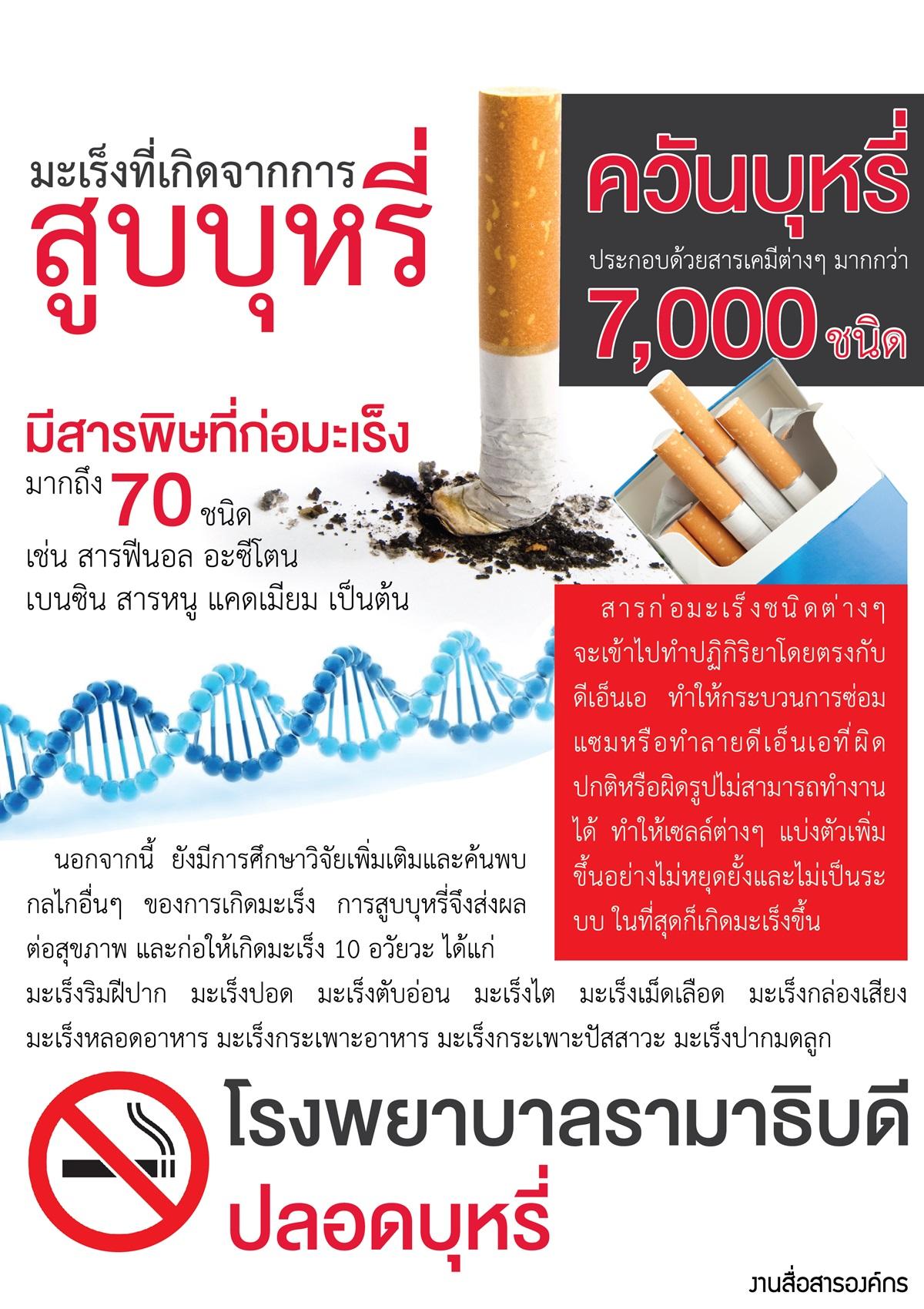 มะเร็งที่เกิดจากการสูบบุหรี่