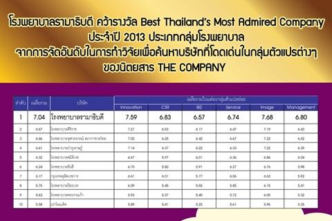 โรงพยาบาลรามาธิบดี คว้ารางวัล Best Thailand's Most Admired Company ประจำปี 2013