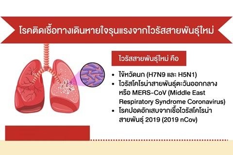 โรคติดเชื้อทางเดินหายใจรุนแรงจากไวรัสสายพันธุ์ใหม่