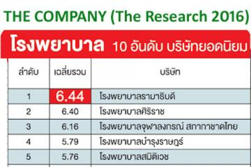 Ramathibodi Hospital Ranked Number 1